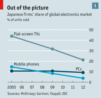 Global Electronics Market Shares