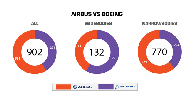 review of the boeing vs airbus Miami — for airbus and boeing, as with many storied institutions in the western world, 2016 was a year of roiling change and relative decline objectively speaking, 731 net.