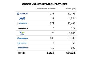 SIAE 2015  Order values by Manufacturer (Flightglobal)