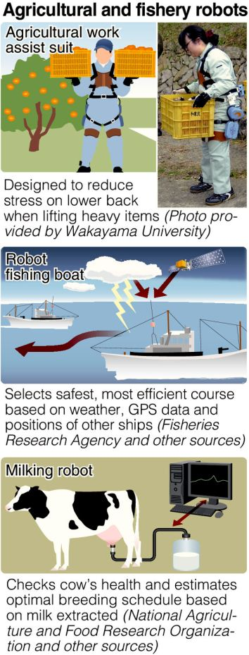 Robots for farming and fishing (from The Yomiuri Shimbun)